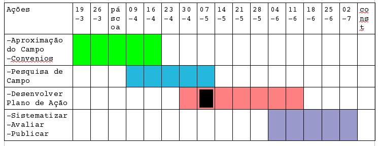 cronograma-estagioII-2010